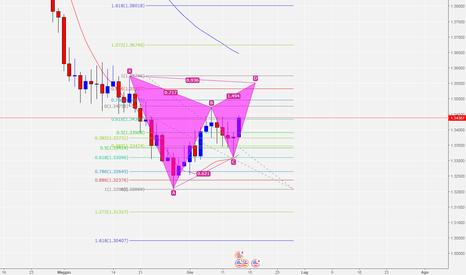GBPUSD: Gartley su GBP/USD giornaliero