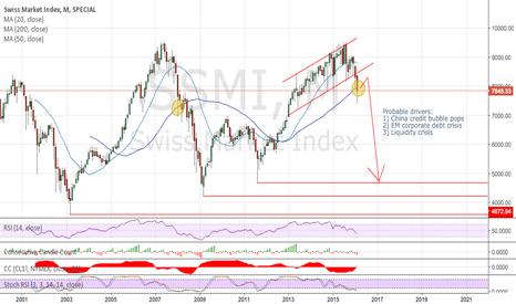 SSMI: Medium-term outlook Swiss stock market (SMI)