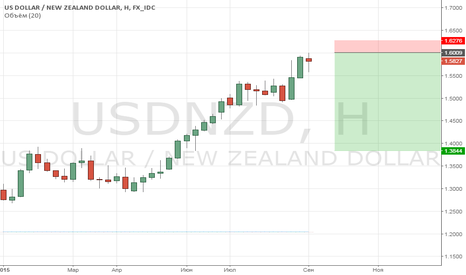 USDNZD: Новозеландец - туда же - на укрепление.