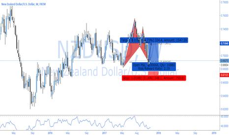NZDUSD: NZDUSD - POWERFUL BULLISH COUNTER OP