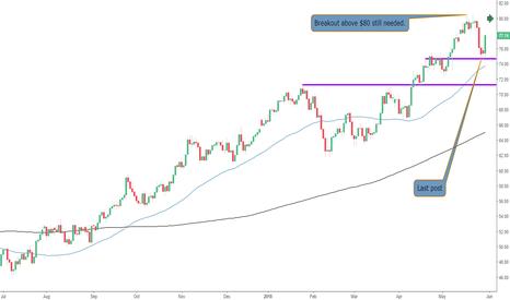 UKOIL: Strength on Brent Crude Oil