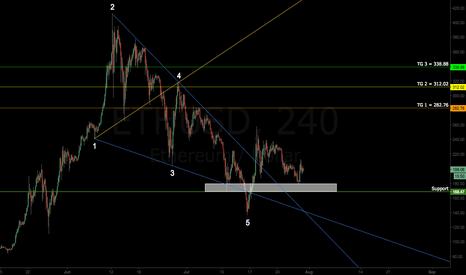 ETHUSD: $ETHUSD | Targets Defined | Wolfe Wave | Long