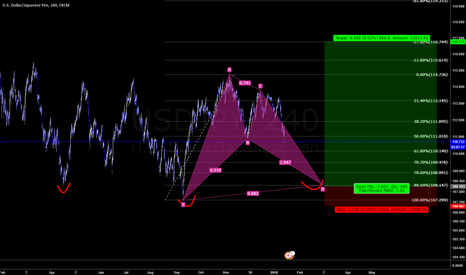 USDJPY: possible bat formation? trying out some harmonics.