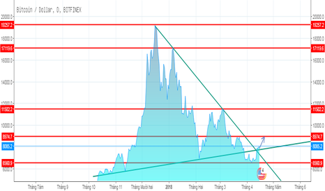BTCUSD: Bitcoin đã phá vỡ nhẹ xu hướng giảm, có dấu hiệu tăng nhẹ
