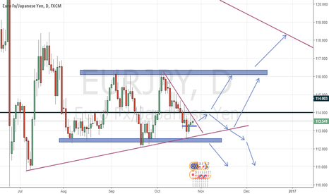 EURJPY: eurjpy many directions