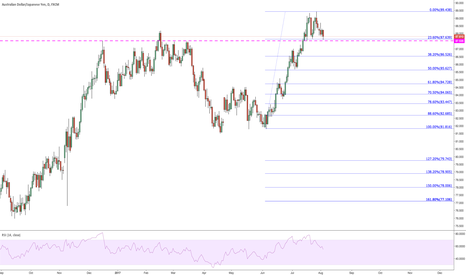 AUDJPY: Could be a buy here