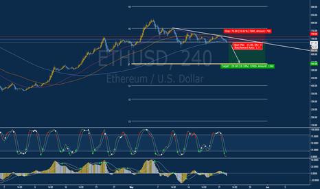 ETHUSD: Short (Sell) Opportunity