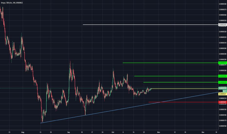 XVGBTC: XVG Trading Advice