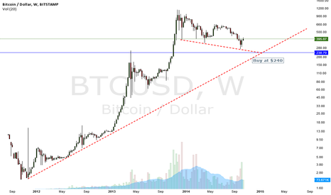 BTCUSD: Log Scale Support