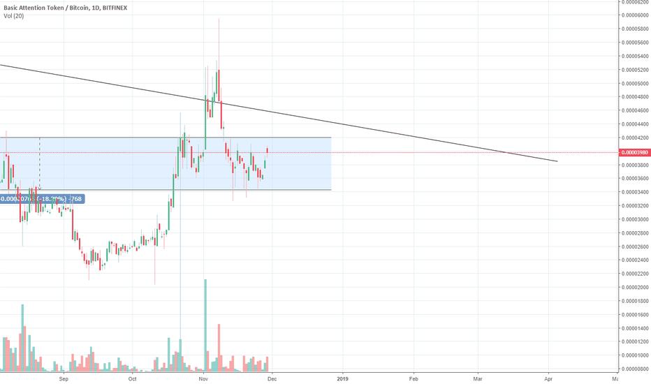 BATBTC: BAT / BTC - Nice range.