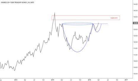 TLT: NL break in bonds' possible C&H