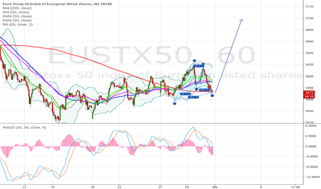 EUSTX50: bullish gartley