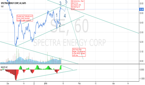 SE: Spectra Energy: Dec1-Jan15 Price Channel. Drop to 20 with oil?