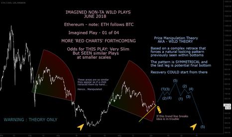 ETHUSD: ETH - BTC June 5-30 Forecast - a Wild Theory