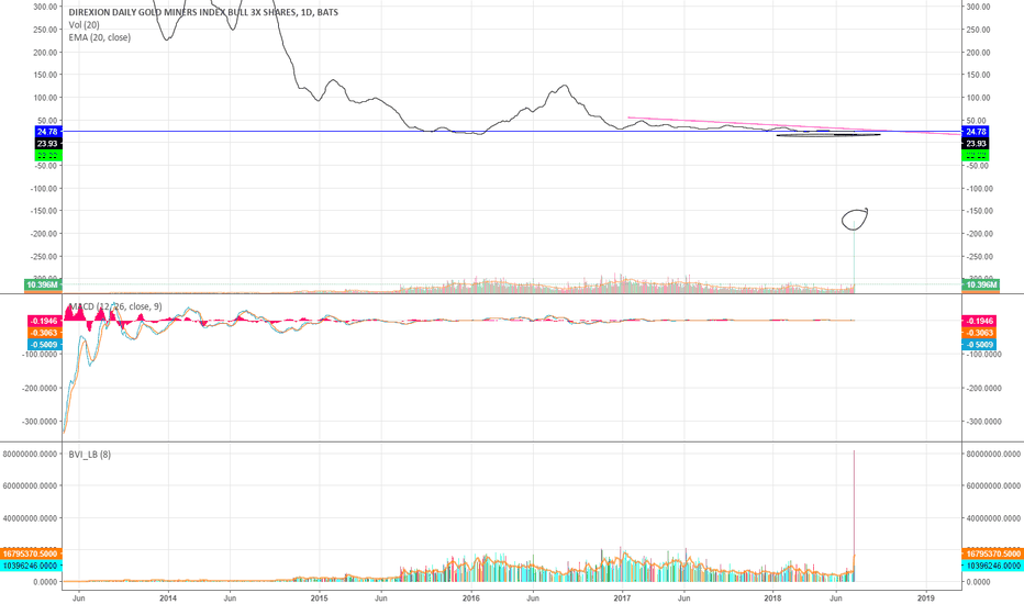 NUGT: Record volume on gold etf 3X bull ever