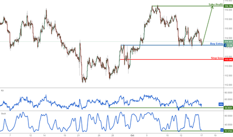 EURJPY: EURJPY on major support, time to buy!