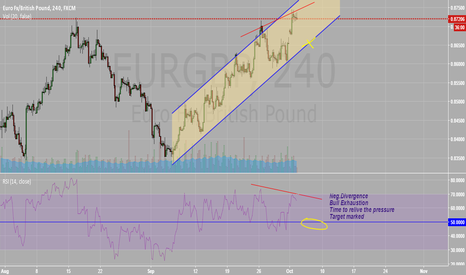 EURGBP: EURGBP poised for relief SHORT
