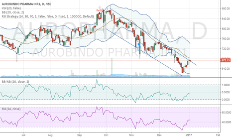 AUROPHARMA: AUROPHARMA CRITICAL LEVEL REACH