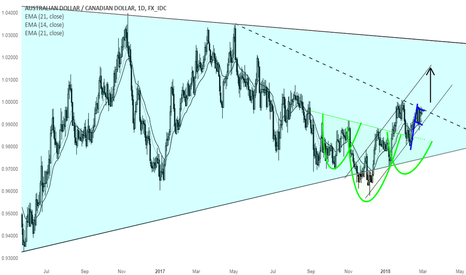 AUDCAD: AUDCAD is at interesting spot