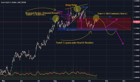 EURUSD: Eur/Usd 4H is going down !