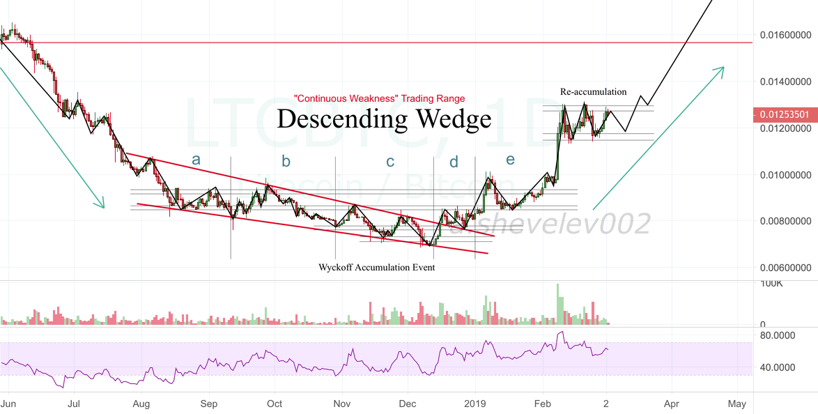 "Litecoin Wyckoff Accumulation Event ""Continuous Weakness"""