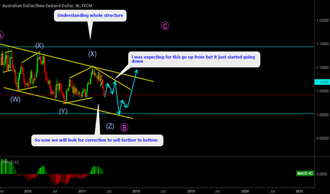 AUDNZD: AUDNZD W X Y X Z Corrective pattern, Look for correction & sell