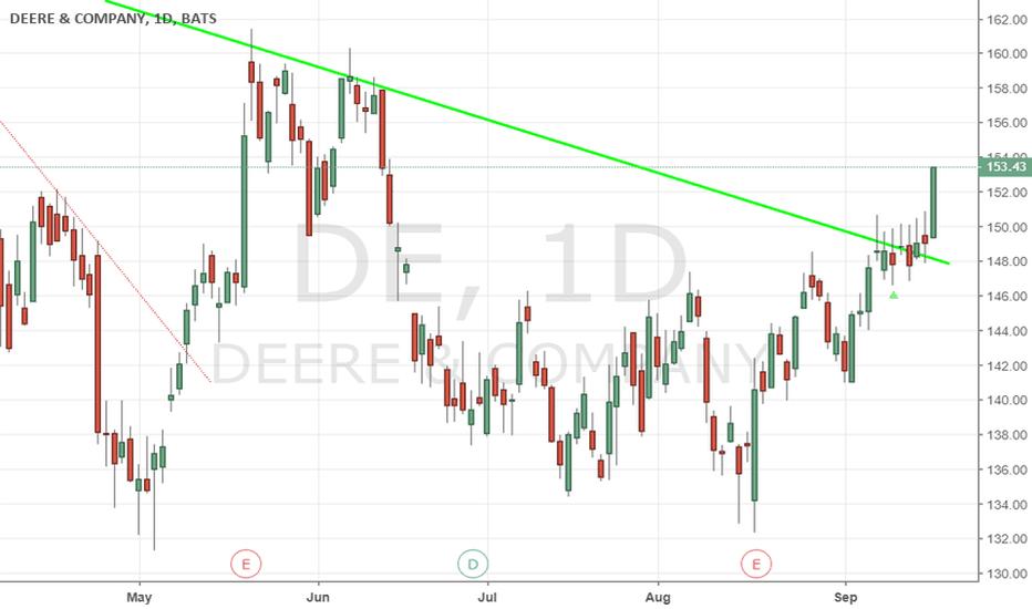 DE: DE - Broke the downward Trend ?