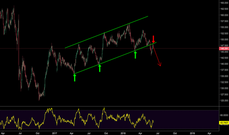 GBPJPY: Broken Trendline in GBPJPY Hints A Bigger Selloff is Ahead