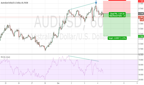 AUDUSD: Possible Short Setup for AUDUSD on 1H Chart