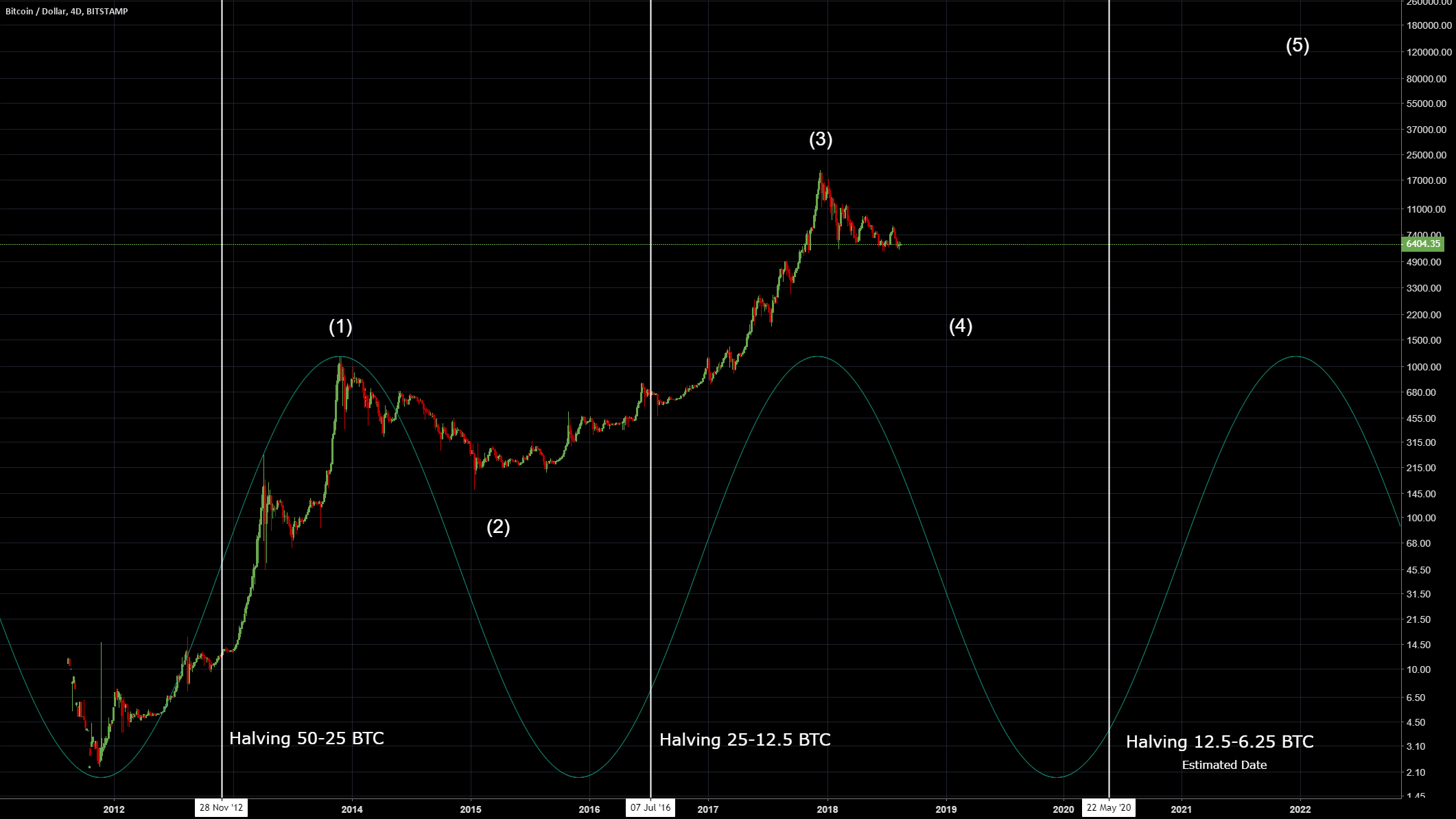 bitcoin bots trading bitcoin analist