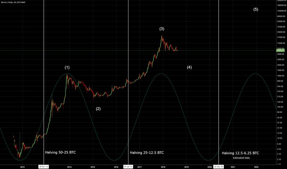 BTCUSD: Bitcoin Halving Chart