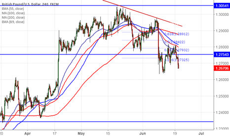 GBPUSD: GBP/USD trades lower on dovish Carney, good to sell on rallies