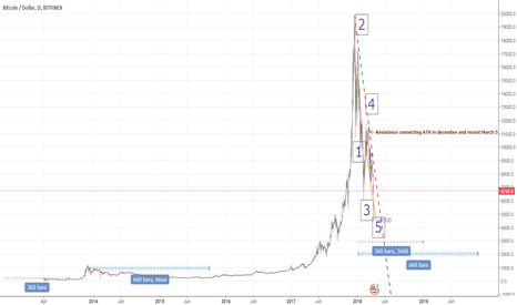 BTCUSD: Long run - we might not see BTC back above 6.000 in 2018