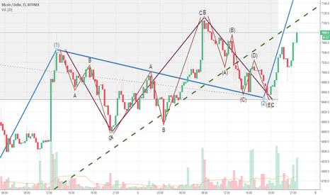 BTCUSD: Corrección grafico anterior de 15 min BTC USD