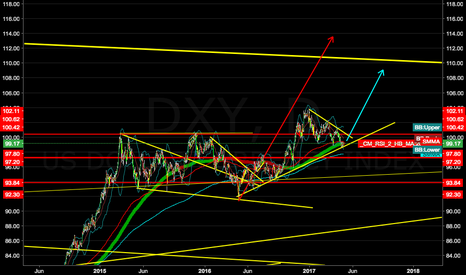 DXY: SELL EU; DXY NEXT IMPULSE INCOMING