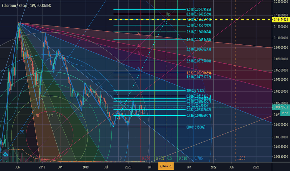 UNIBTC grafico e quotazioni — TradingView