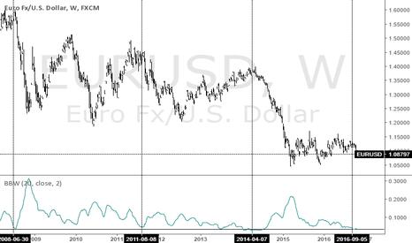 EURUSD: EUR/$ Clarity on Parity - Panic leg incoming!