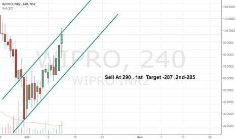 WIPRO: Wipro for Intraday