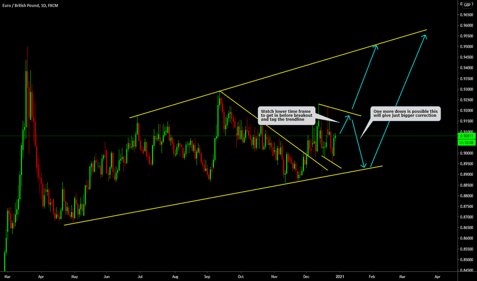EURGBP Big Daily Corrective Structure