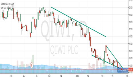 QIWI: QIWI OPEN SHORT WITH TARGET PRICE 10.80
