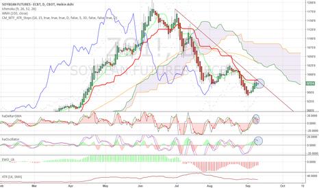 ZS1!: Early sell signal at bearish support