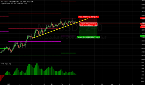 NZDUSD: NZDUSD: Starting to break the trendline, might be reversing