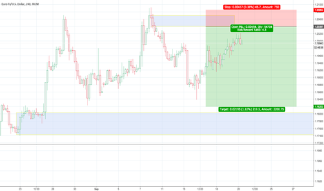 EURUSD: EUR Short 4 HR based on D/S