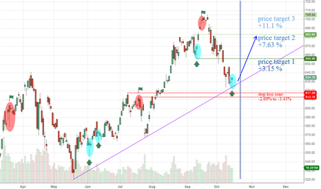 AAPL: AAPL - Hammer candlestick
