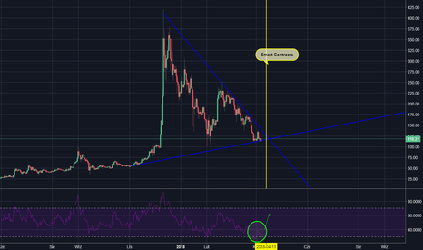 LTCUSD: LTC/USD - srebrniku BTC czy dasz zarobić?
