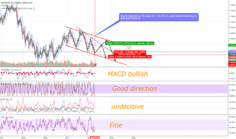 AUDSGD: AUD/SGD, possible buy opportunity.