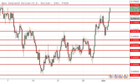 NZDUSD: NZD/USD: analisa teknikal