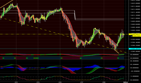 GBPJPY: GBP