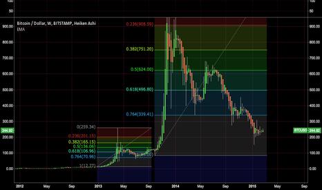 BTCUSD: Last 2 great Bitcoin bubbles.