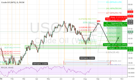 USOIL: USOIL BUY AND SELL